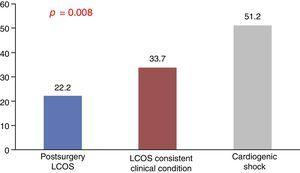 Maximum lactate concentrations (mmol/l) according to diagnostic subgroups. LCOS: low cardiac output syndrome.