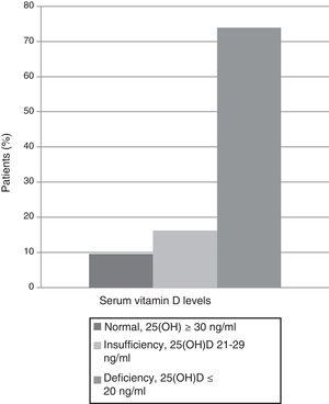 Classification of the included patients according to 25(OH)D levels upon admission, p=0.04.
