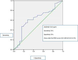 Receiver operating characteristic (ROC) curve of mortality after 28 days according to 25(OH)D value. Cut-off point of maximum sensitivity (72%) and specificity (61%): 10.9ng/ml.