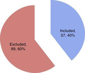 Excluded patients and reasons for exclusion.