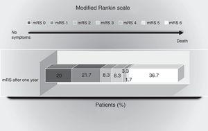 Scores of the modified Rankin scale (mRS) one year after the ischemic event. The percentage of patients with scores between 0 and 6 on the mRS are shown: 0=no symptoms&#59; 1=no major disability (able to carry out routine activities and duties)&#59; 2=mild disability (unable to carry out some previous activities, but able to care for own interests and concerns without help)&#59; 3=moderate disability (symptoms that significantly restrict lifestyle or impede full autonomy: some help required)&#59; 4=moderately severe disability (symptoms that clearly impede independent living, though without the need for continuous care: unable to attend personal needs without help)&#59; 5=severe disability (totally dependent: needs constant attention, day and night)&#59; 6=death.