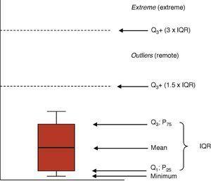 Representation of boxplot. Q1: quartile 1 (equivalent to P25: percentile 25); Q3: quartile 3 (equivalent to P75: percentile 75); IQR: interquartile range (difference between Q3−Q1).