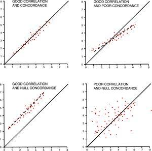 Correlation versus concordance. The four (4) figures show the difference between the correlation (linear regression) and concordance of data.