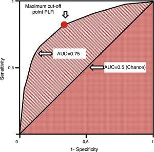 ROC curve. Generated by pairs of sensitivity and 1−specificity. The cut-off point of maximum sensitivity and specificity can be established by the highest positive likelihood ratio. AUC: area under the curve; PLR: positive likelihood ratio; ROC: receiver operating characteristics.