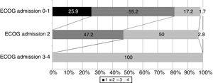 Patient ECOG score at discharge, in relation to functional condition upon admission.