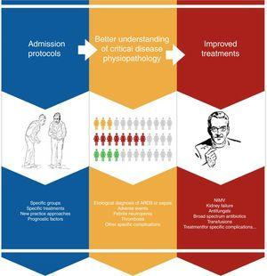 Summary of progress in intensive management of cancer patients.