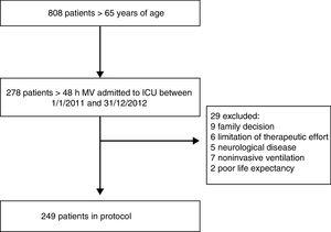 Flow chart of eligible patients and subjects excluded from the protocol.