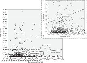 Scatterplot of urea (x axis) vs. procalcitonin (PCT). Each point in the scatterplot represents the value of two variables for a given observation. The low rank Spearman correlation coefficient (rho=0.19) confirms that urea and PCT are not correlated strongly.