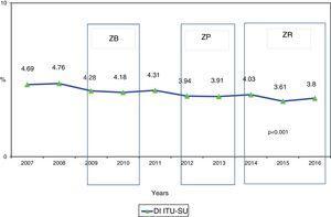 Evolution of the CAUTI rate between the years 2007 and 2016. ZB: zero bacteremia; ZP: zero pneumonia; ZR: zero resistance.