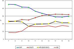 Evolution of the proportion of each HAI with respect to the total HAIs controlled in the ENVIN registry-ICU. VAP: ventilator-associated pneumonia; CAUTI: catheter-associated urinary tract infection; PB: primary bacteremia; SB: secondary bacteremia; BUO: bacteremia of unknown origin; BVC: bacteremia associated to vascular catheters; HAI: healthcare-associated infection; ENVIN-ICU: National Nosocomial Infection Surveillance Study in Intensive Care Units.