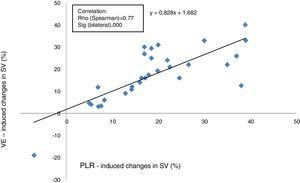 Relationship between proportional changes in SV induced by VE and proportional changes in SV induced by PLR. SV, stroke volume; PLR, passive leg raising; VE, volume expansion.