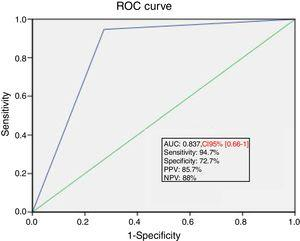 ROC curve showing the ability of PLR induced changes in SV of at least 15% to predict fluid responsiveness. ROC, receiver operating characteristics; PLR, passive leg raising; SV, stroke volume; AUC, area under the curve; PPV, positive predictive value; NPV, negative predictive value.
