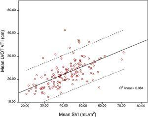 Correlation between maximum LVOT VTI and SVI. Dash lines denote 95% confidence interval.