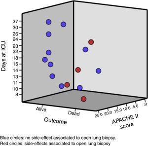 Interaction between length in ICU, severity, outcome and presence of side effect associated to open lung biopsy.