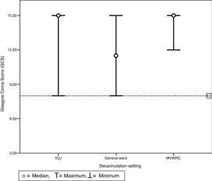 Chart of maximum and minimum Glasgow Coma Scores prior to decannulation based on the setting where decannulation occurred. No patient was decannulated with GCS below 8 points. This value is represented here by the line which is dotted. This was the same for all settings including the intensive care unit, the general ward, and the mechanical ventilation weaning and rehabilitation center.