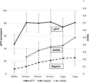 Heparin dose (IU/kg/h) and values corresponding to aPTT (seconds) and antiXa (IU/ml) during ECMO (mean and standard deviation).