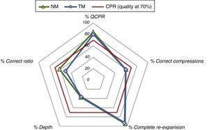 Evaluation of the CPR parameters of quality for both methods.