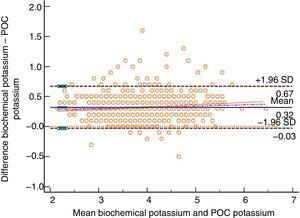 Bland–Altman plot for biochemically-tested potassium vs POC tested potassium. Unit of measurement, mmol/L. Standard deviation, 0.18; mean difference, 0.32 (0.31; 0.33); upper limit of the concordance correlation, 0.67 (0.65; 0.69); lower limit of the concordance correlation, −0.03 (−0.05; −0.01). Percentage analysis: mean difference, 8.45% (8.16%; 8.74%); upper limit of the concordance correlation, 17.91% (17.41%; 18.41%); lower limit of the concordance correlation, −1.01% (−1.51%; −0.51%). 95% confidence intervals. Regression line included.