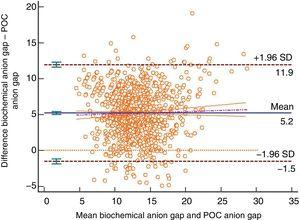 Bland–Altman plot for the biochemically-tested anion gap vs the POC tested anion gap. Unit of measurement, mmol/L. Standard deviation, 3.43; mean difference, 5.20 (4.99; 5.40); upper limit of the concordance correlation, 11.92 (11.57; 12.28); lower limit of the concordance correlation, −1.53 (−1.89; −1.17). Percentage analysis: mean difference, 42.93% (40.91%; 44.95%); upper limit of the concordance correlation, 108.81% (105.31%; 112.31%); lower limit of the concordance correlation, −22.95% (−26.45%; −19.46%). 95% confidence intervals. Regression line included.