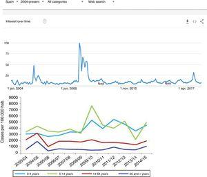 "One of the first examples of the application of BDA to clinical research. During the N1H1 influenza epidemic of 2008, the Google searches using the term ""flu"" or its symptoms proved very precise in predicting the increase in number of cases and the severity of the clinical condition. The image at top shows the number of searches, while the image at bottom shows the evolution of cases according to the Official Influenza Surveillance System in Spain (the time scales have been adjusted to ensure vertical correspondence between the two figures). This finding has subsequently been used as an epidemiological surveillance system, with great success."