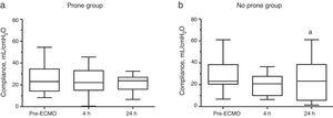 Effect of prone positioning before ECMO on dynamic compliance during a 24-h study period. Boxplots show median, 25th and 75th percentiles. Whiskers show 5th and 95th percentiles. aP=0.06 vs. pre-ECMO. ECMO: extracorporeal membrane oxygenation.