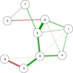 Network model with significant correlations of the variables of interest. Thickness: it indicates the intensity of the association. Greater thickness, greater intensity; less thickness, less intensity. Green color: positive correlations; pink color: negative correlations. 1: work-related stressors; 2: self-compassion; 3: empathy; 4: emotional effort; 5: fatigue due to compassion; 6: harmonious passion; 7: obsessive passion; 8: shaken beliefs; 9: traumatic symptoms.