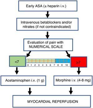 Algorithm for the management of pain in patients with ST-segment elevation myocardial infarction (STEMI). ASA: acetylsalicylic acid.