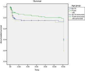 Kaplan-Mier survival curve by age group.