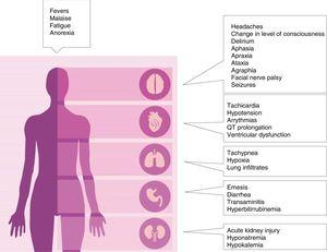 Clinical manifestations of cytokine release syndrome.