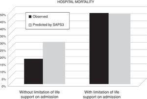 Comparison of observed and predicted hospital mortality in patients according to the existence or not of limitations of life-support on ICU admission.