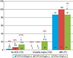 Positivity+Δ of the markers according to final diagnosis. AMI: acute myocardial infarction; ACS: acute coronary syndrome; TnT: troponin T; hs-TnT: high sensitivity troponin T.