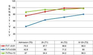 Sensitivity at the different testing times. TnT: troponin T; hs-TnT: high sensitivity troponin T.