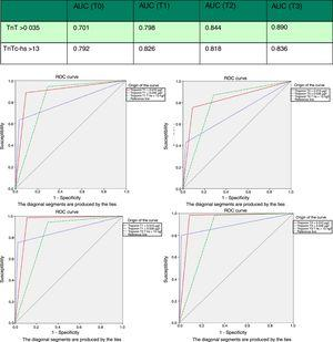 Area under the curve (AUC) of hs-TnT and TnT 4G in sampling and receiver operating characteristic (ROC) curves. AUC: area under the curve; TnT: troponin T; hs-TnT: high sensitivity troponin T.