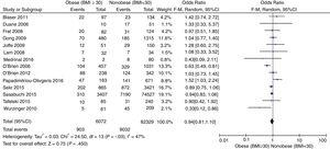 Forest plot of all the studies included regarding the mortality variable at the ICU setting. BMI, body mass index.
