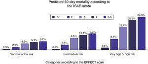 Predicted 30-day mortality due to all causes in patients≥65 years of age seen for acute heart failure in the Emergency Departments according to the ISAR scale stratified by EFFECT scale risk categories.