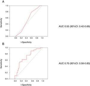 Receiver operating characteristic (ROC) curves for the prediction of in-hospital mortality of the CardShock score (A) and of the model with age, lactate and glomerular filtration rate coded as continuous variables (B).