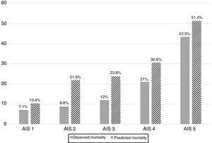 Predicted and observed mortality distributed by severity of traumatic brain injury according to the Abbreviated Injury Scale (AIS).