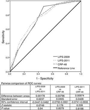 The ROC curve for the LIPS-2009, LIPS-2011 scores and CRP-48 in predicting ARDS.