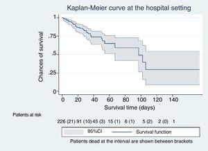 Survival curve at the hospital setting.