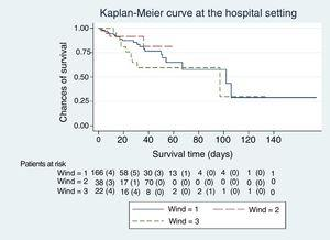 Survival curve at the hospital hospital according to the WIND groups. The patients who died during the corresponding interval are shown between brackets. Mantel-Haenszel test (logrank); P=.33.