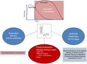 Antiviral treatment strategies in severe infection due to SARS-CoV-2.