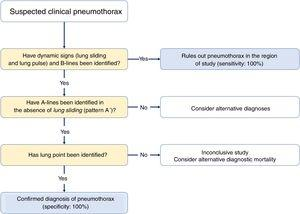 Sequential protocol due to suspected pneumothorax.