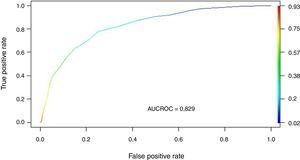 Area under the ROC curve (AUC ROC) for SIS obtained in the validation group.