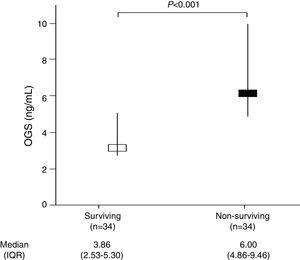 Serum oxidized guanine species (OGS) levels in surviving and non-surviving patients at 30 days.