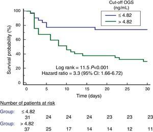 Survival curves at 30 days using serum oxidized guanine species (OGS) levels lower or equal vs higher than 4.82ng/mL.