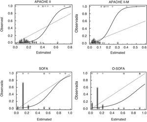 Calibration chart of the APACHE II-M, O-SOFA, APACHE, and SOFA predictive models in a cohort of 141 patients with severe maternal morbidity: observed mortality (axis Y) vs estimated mortality (axis X). APACHE II, Acute Physiology and Chronic Health Evaluation II; APACHE II-M, modified version of the Acute Physiology and Chronic Health Evaluation II for obstetric patients; O-SOFA, modified version of the Sequential Organ Failure Assessment Score for obstetric patients; SOFA, Sequential Organ Failure Assessment Score.