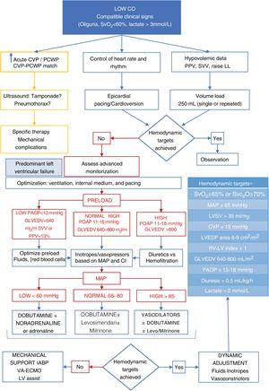 Algorithm proposal for the management of postoperative low cardiac output syndrome. CVP, central venous pressure; GLVEDV, global left ventricular end-diastolic volume; LV, left ventricle; LVEDP, left ventricular end-diastolic pressure; LVSV, left ventricular systolic volume; MAP, mean arterial pressure; PAOP, pulmonary artery occlusion pressure; RV, right ventricle; SvO2, mixed venous oxygen saturation; SvcO2, central venous oxygen saturation. *Adapted from Habicher M et al.18