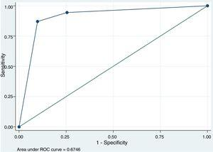 Graph from multivariate logistic regression model analysis for, proper, management of 6 PVA.