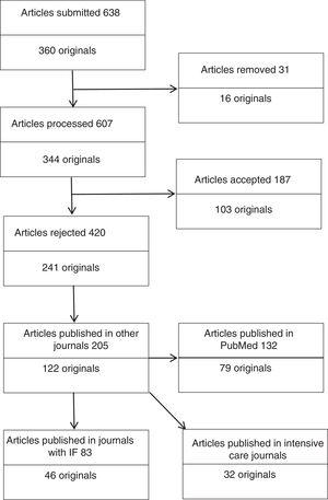 Flowchart of articles rejected by Medicina Intensiva and subsequently published elsewhere.