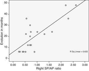 Linear regression graph establishing the relationship between the SP/AP ratio and the evolution time in months of Ménière's disease in the right ear.